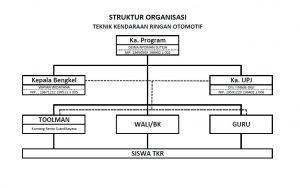 Struktur Organisasi TKRO